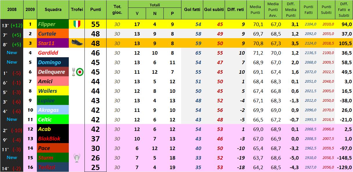 Classifica Green 2008-2009